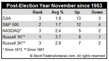 [Post-Election Year November Performance Table]