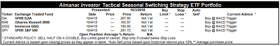Almanac Investor Tactical Switching ETF Portfolio – October 3, 2018 Closes