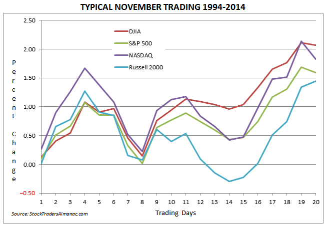 [TYPICAL NOVEMBER TRADING 1994-2014]
