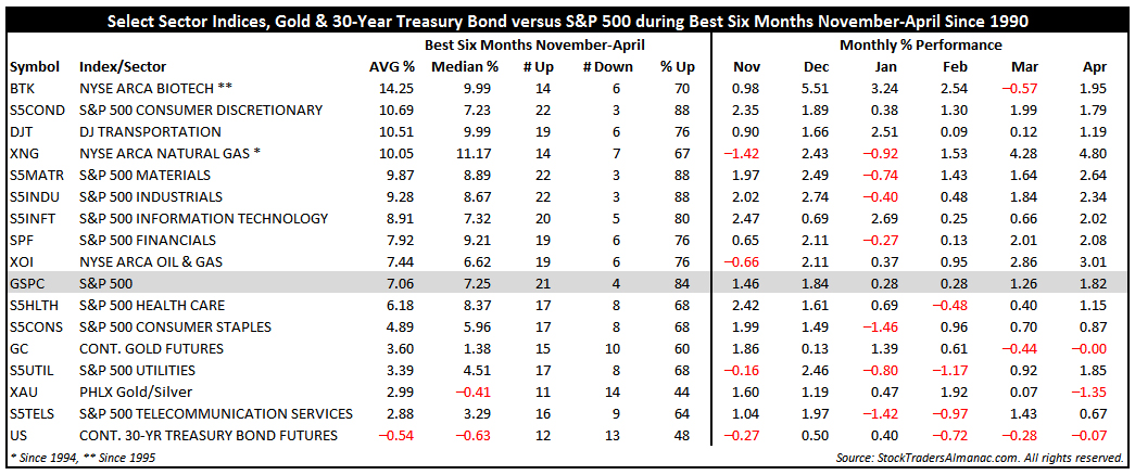 [Various Sector Indices & 30-Year Treasury Bond versus S&P 500 during Best Six Months November-April Since 1990 table]