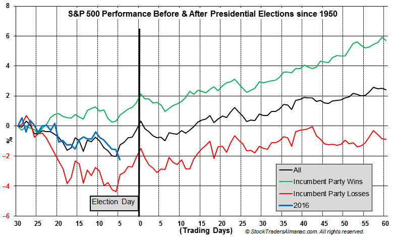 [S&P 500 Performance Before & After Presidential Elections since 1950 Chart]