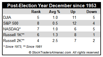 [Post-Election Year December Performance Table]