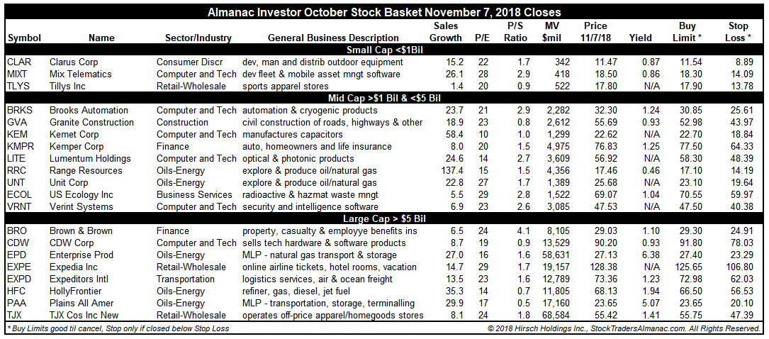 [Almanac Investor Stock Basket November 7, 2018 Closes]