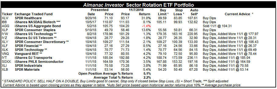 [Almanac Investor Sector Rotation Portfolio – November 7, 2018 Closing prices]