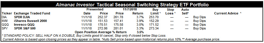 [Almanac Investor Tactical Seasonal Switching Strategy Portfolio – November 7, 2018 Closing prices]