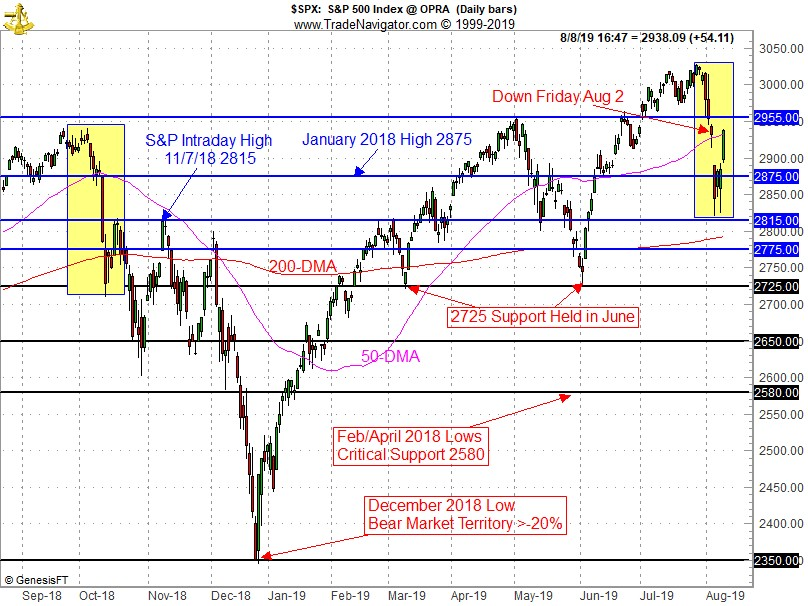 S&P Technical Chart