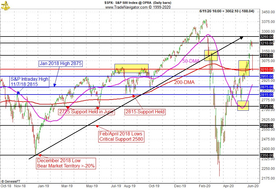 S&P 500 Technical Chart